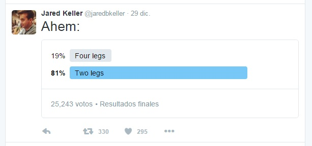 perros twitter poll